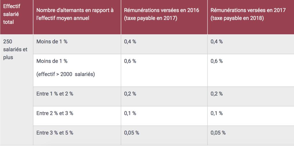 Taxe D Apprentissage Et Formation Quels Changements Pour 2019